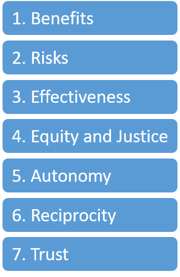 Table 1. The seven ethical principles for public health immunization programs applied in this Canadian context check-up.